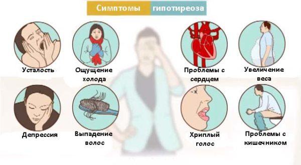 гипотериос симптомы