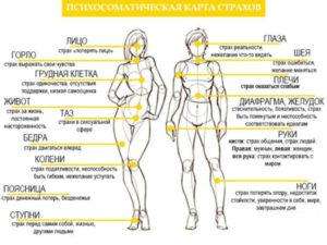 карта психосоматики