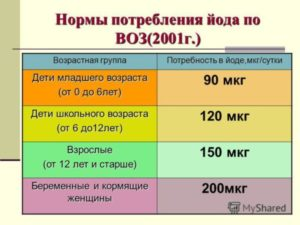 Норма потребления йода